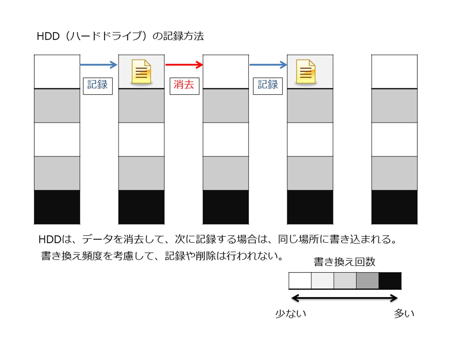 HDDの記録方法