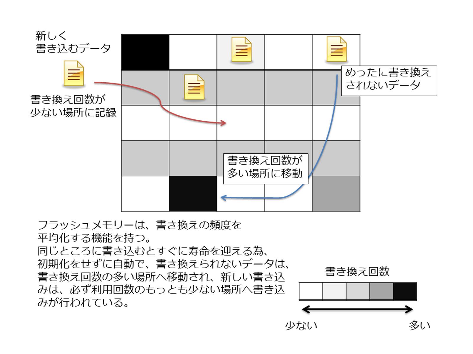 SSDのウェアレベリング機能説明