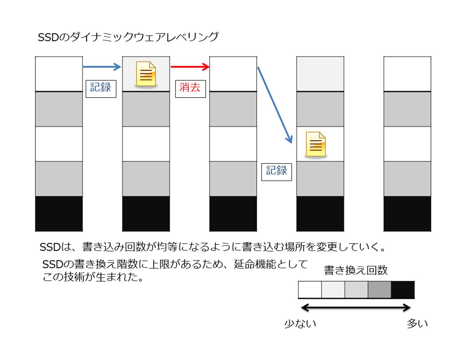 SSDのダイナミックウェアレベリング機能説明