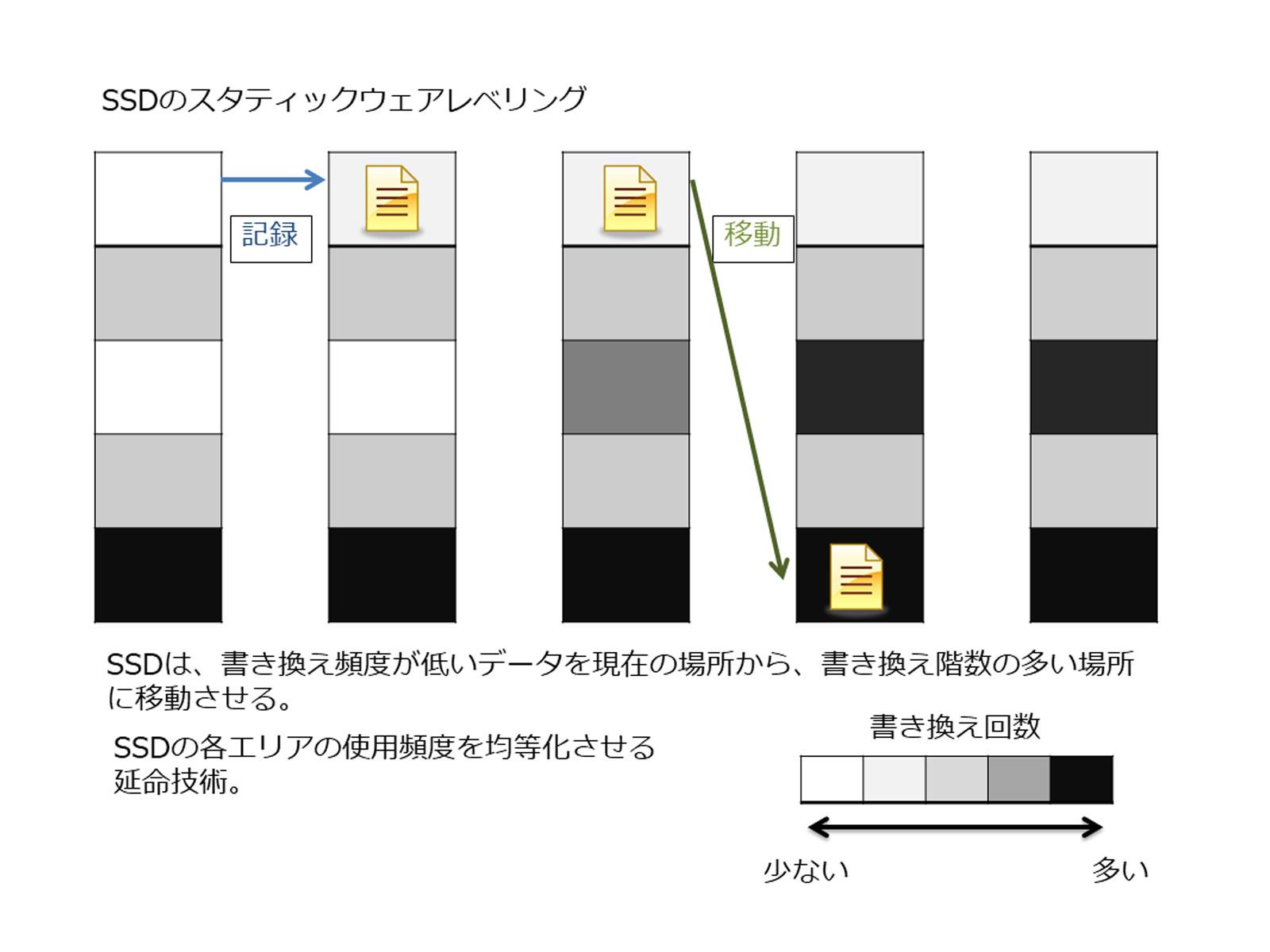 SSDのスタティックウェアレベリング機能説明